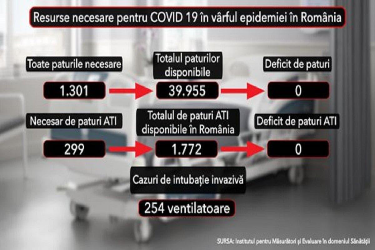 Ziua în care se preconizează că nu se va mai înregistra niciun deces de coronavirus în România