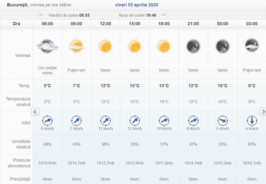 Vremea pe ore în București conform ANM