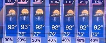 Tu știi ce înseamnă 30% șanse de ploaie? Nu o să-ți vină să crezi ce reprezintă de fapt acest procent